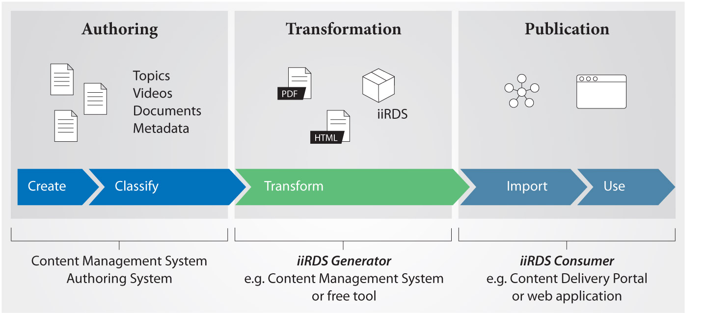 d306a290399 ... an iiRDS generator for generating the iiRDS packages